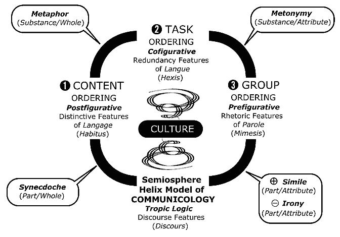 Lanigan Semiosphere Helix Model of Communicology