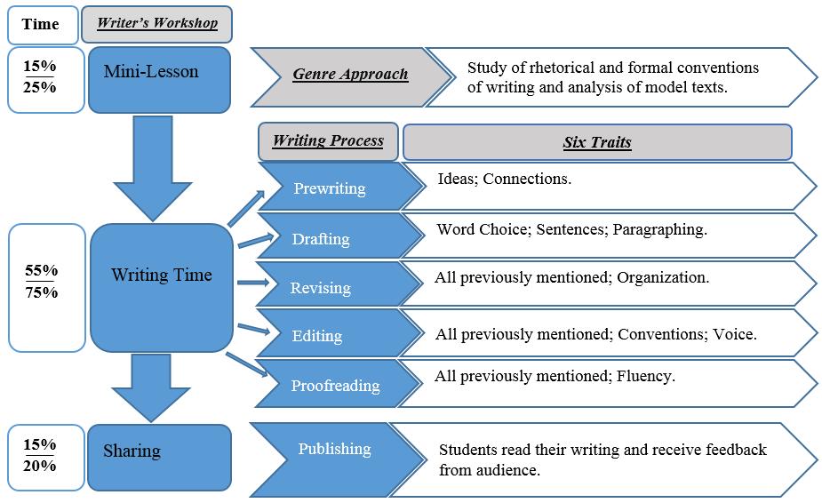 how to teach academic writing