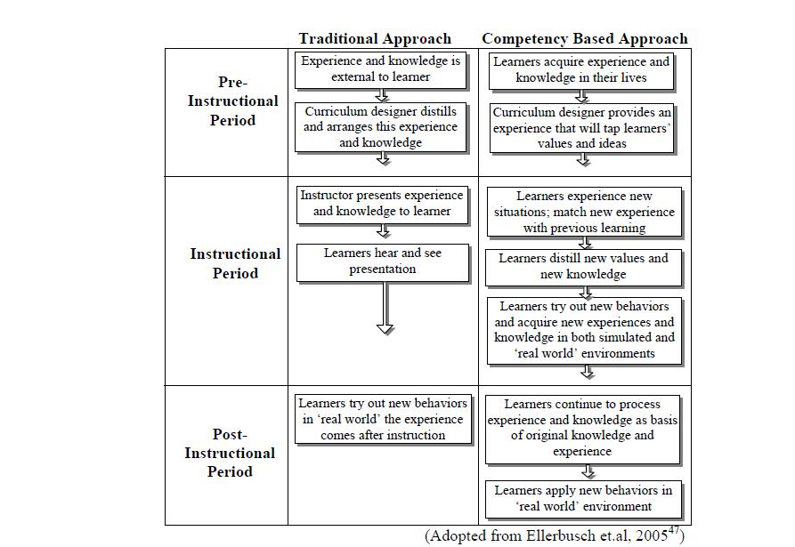 The Competency-Based Approach to English Language Teaching
